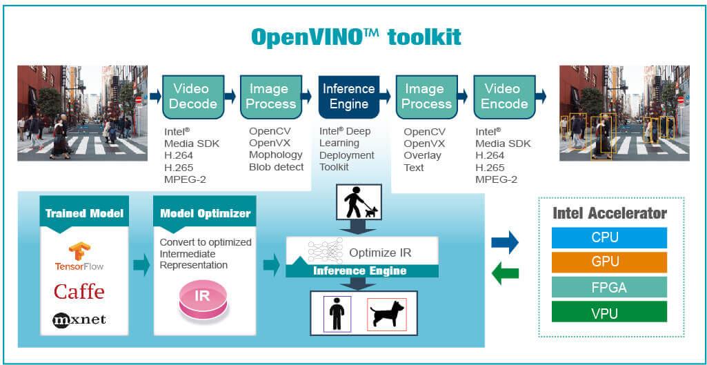 OpenVINO jak działa